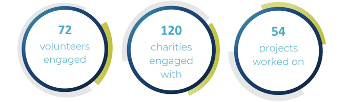 72 volunteers engaged, 120 charities engaged with, 54 projects worked on