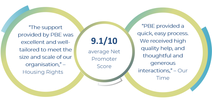 "9.1/10 average Net Promoter Score;  ""PBE provided a quick, easy process. We received high quality help, and thoughtful and generous interactions,"" – Our Time ; ""The support provided by PBE was excellent and well-tailored to meet the size and scale of"